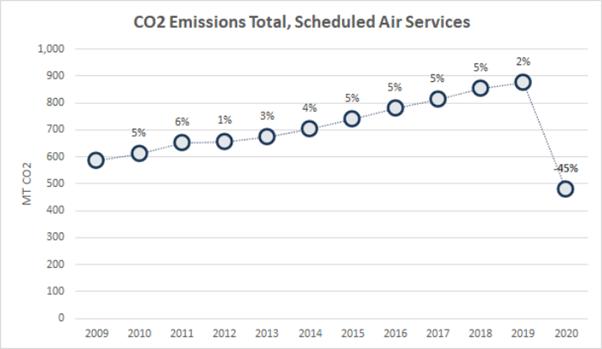 CO2 Total Emissions